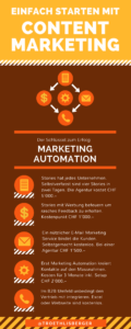 Content Marketing the easy way