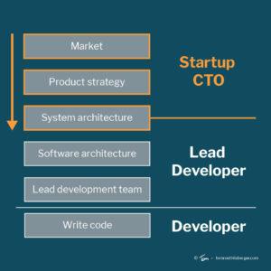 Startup-CTO
