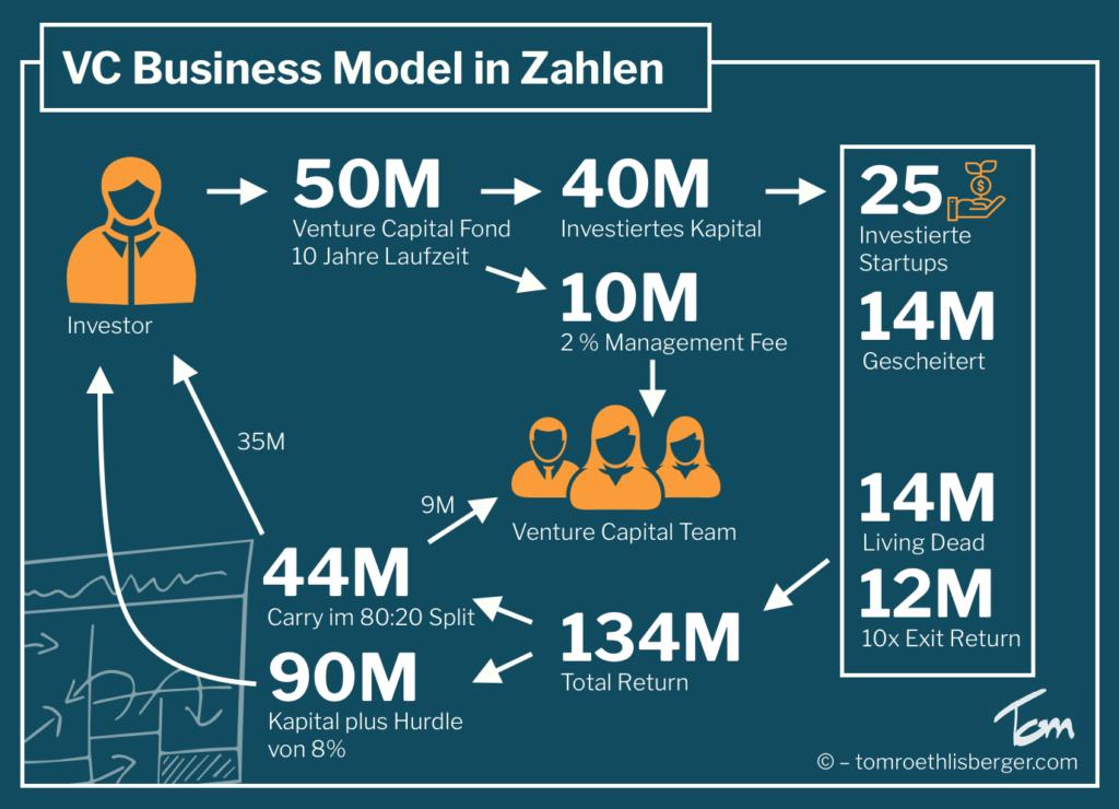 VC Business Model in Zahlen vorgerechnet