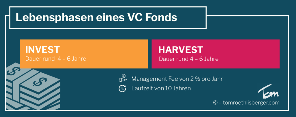 Die Lebensphasen eines VC Fonds